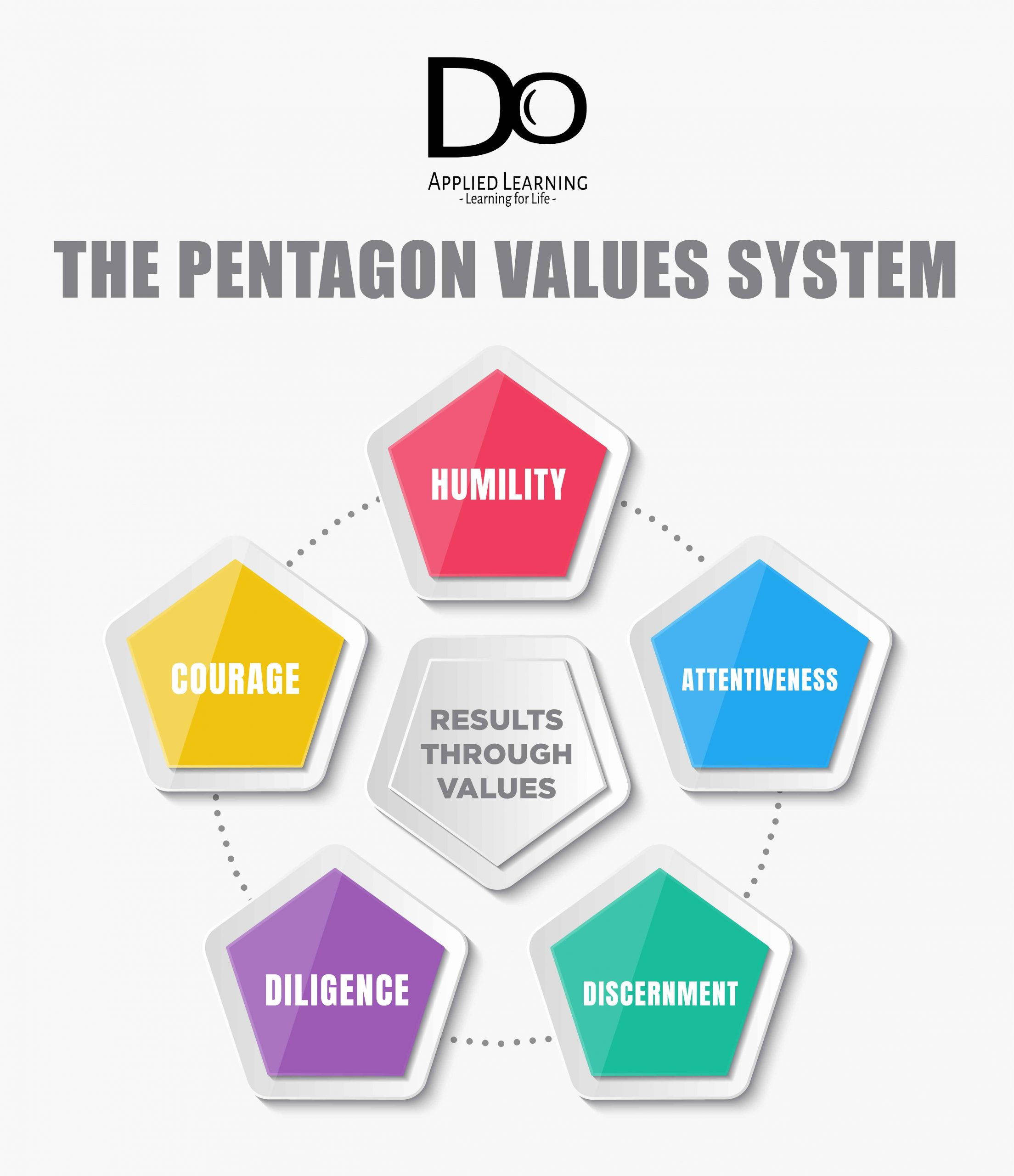 pentagon values system scaled